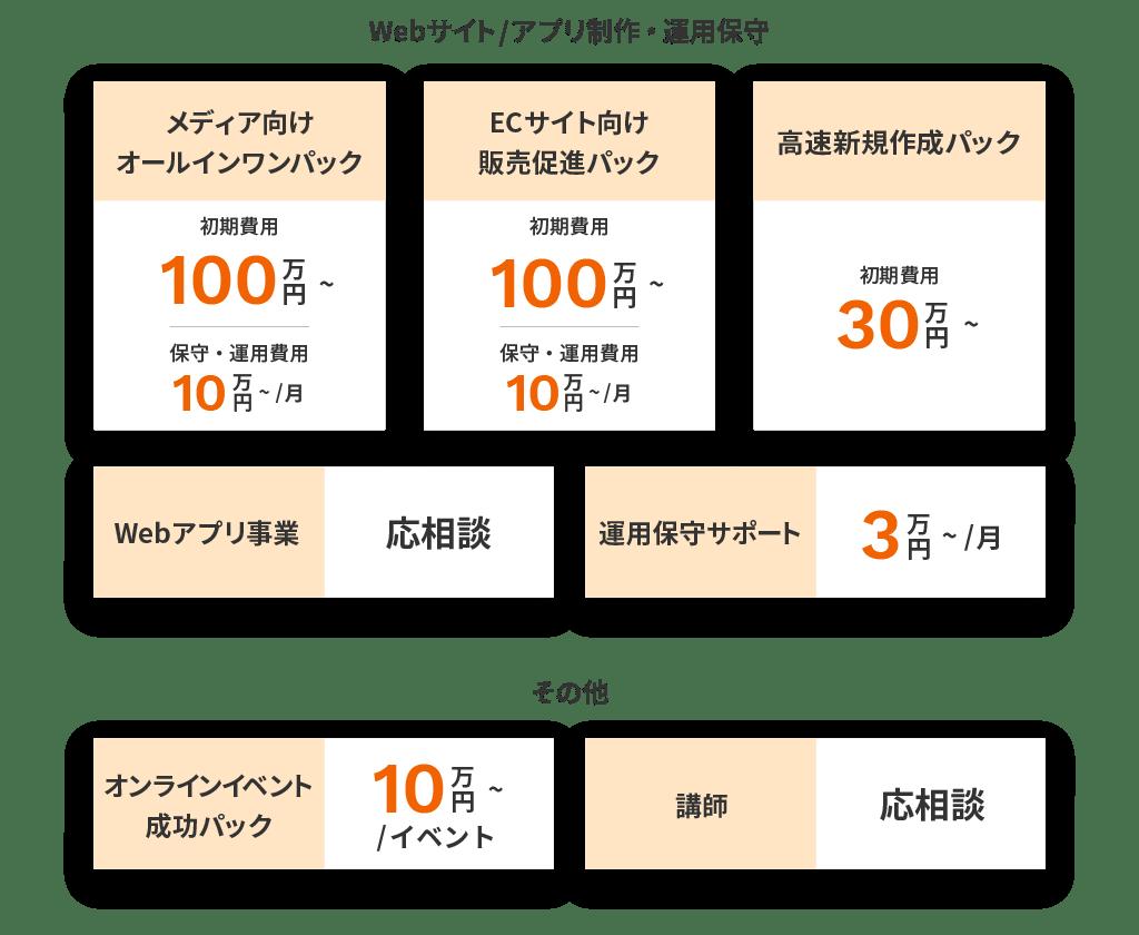 各種サービスの概算価格表